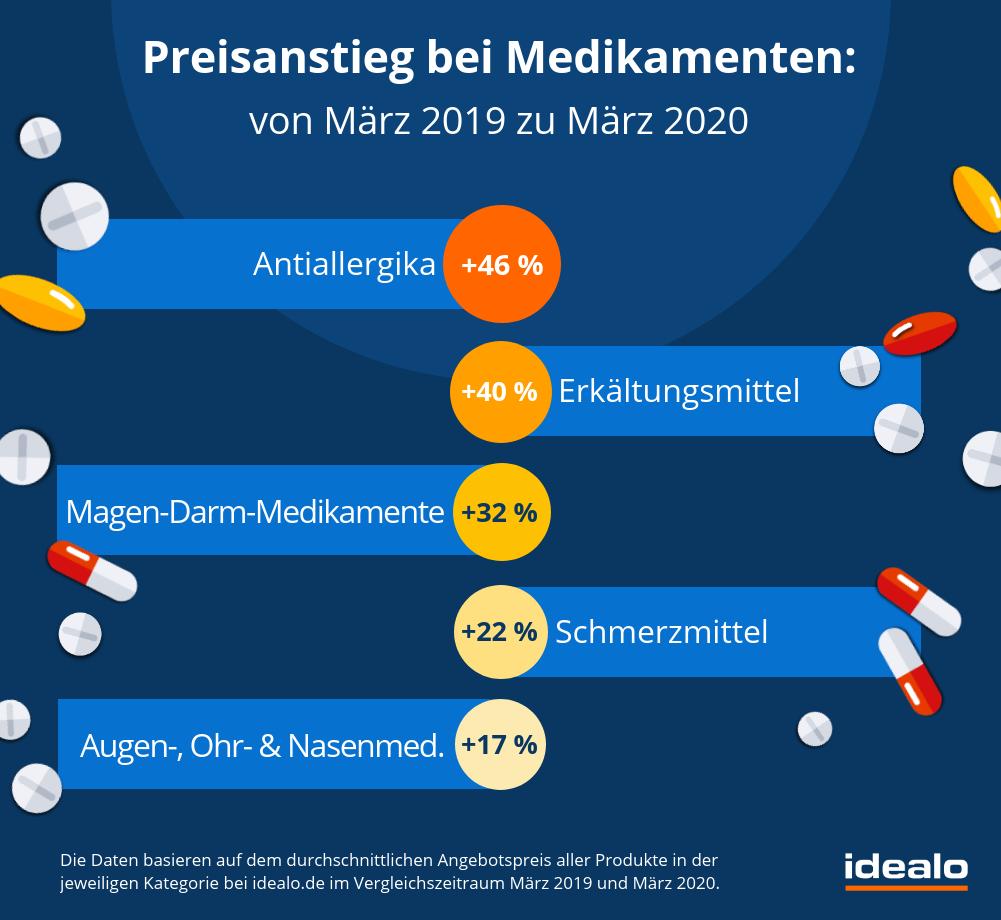 Preisanstieg Medikamente